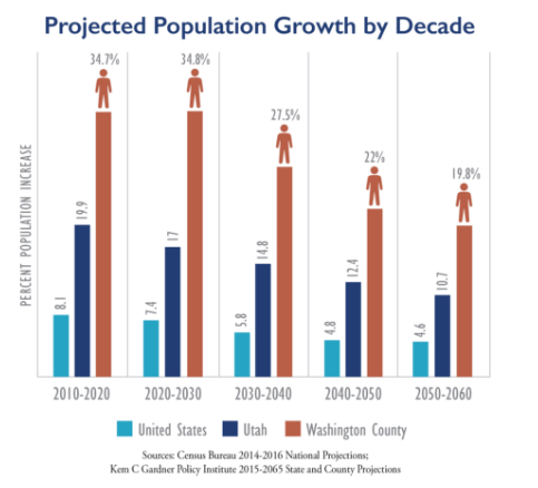 Projected Population Growth by Decade