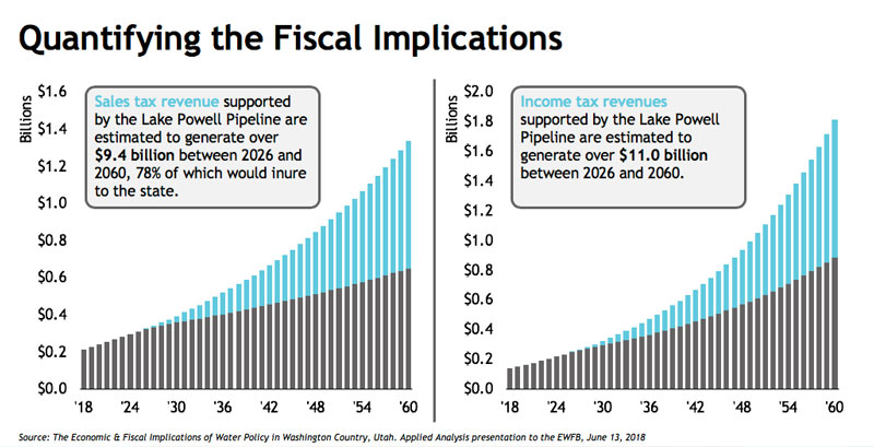 quantifying the fiscal implications graph