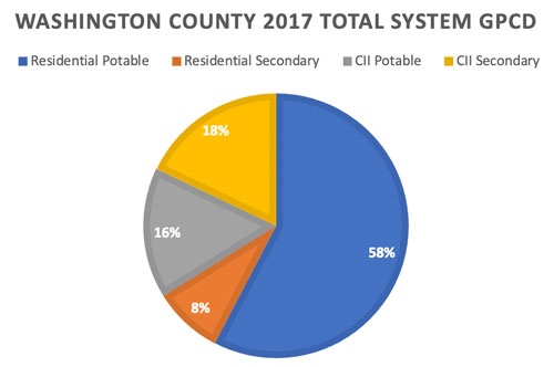 washington county 2017 total system gpcd chart