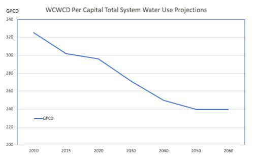 wcwcd per capital total system water use projects chart